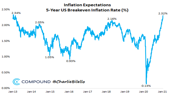 4. Inflation Expectations