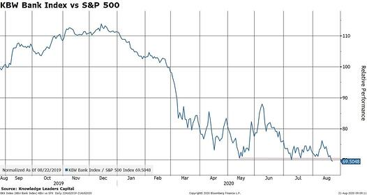 5 KBW Bank Index vs S and P 500