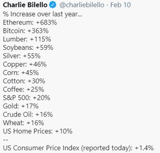 5. Charlie Bilello Tweet