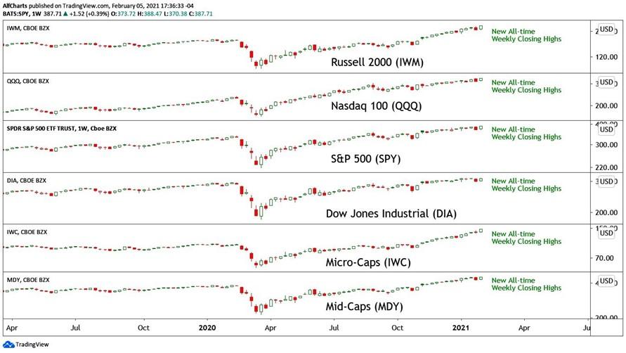 6. Stock Market