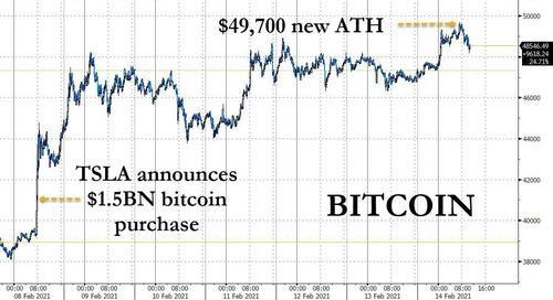 7. Tesla Bitcoin Purchase