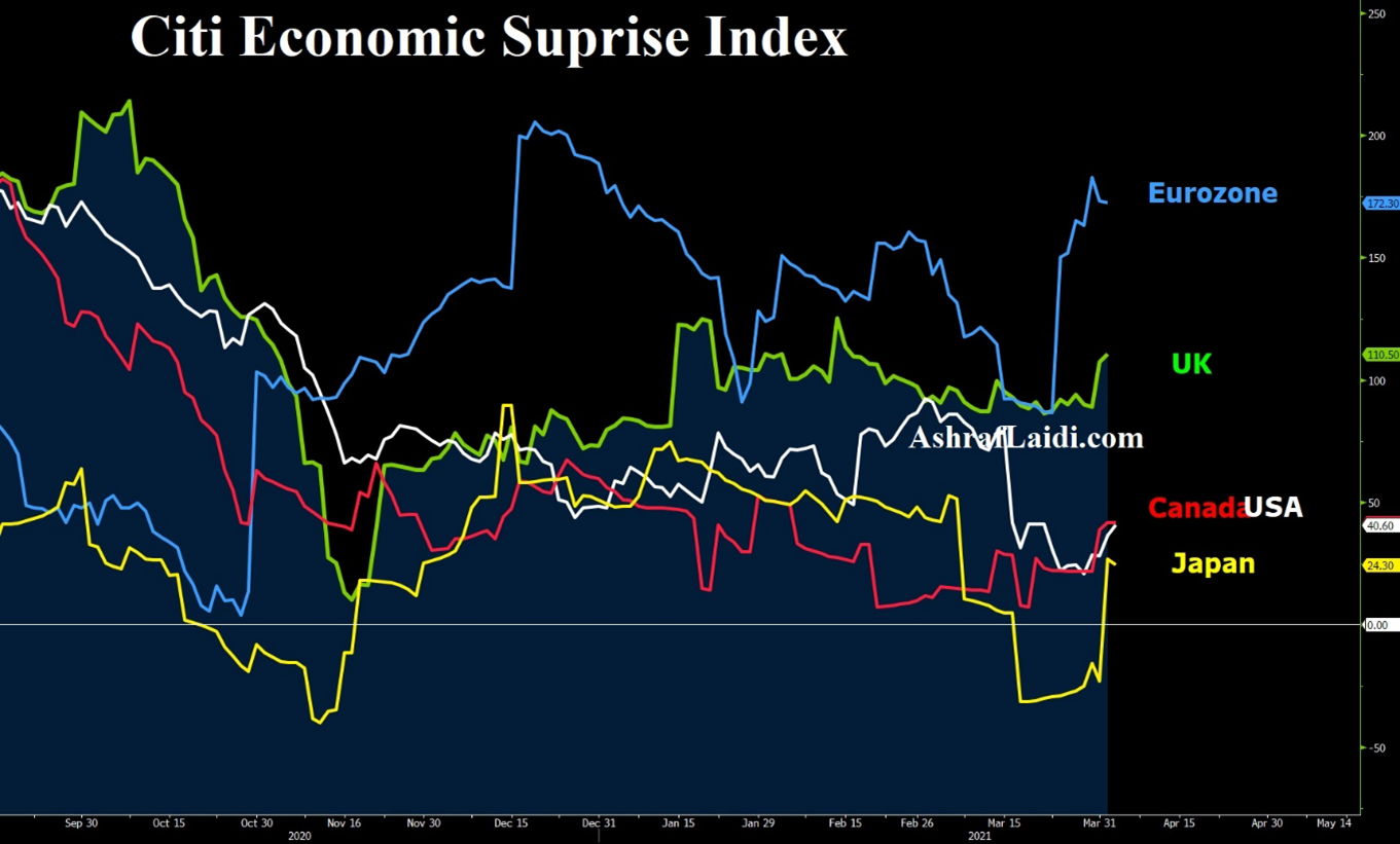 Citi Eco Suprise index 3
