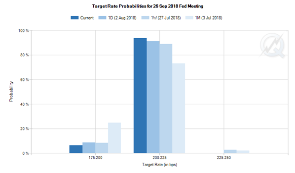 2. Target Rate