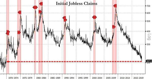 4. Initial Jobless Claim