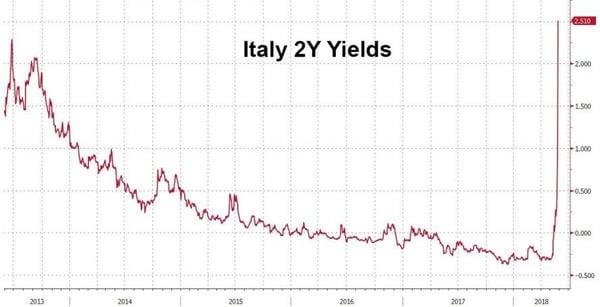 2. Italy 2Y Yields