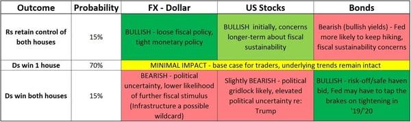 3. Stocks