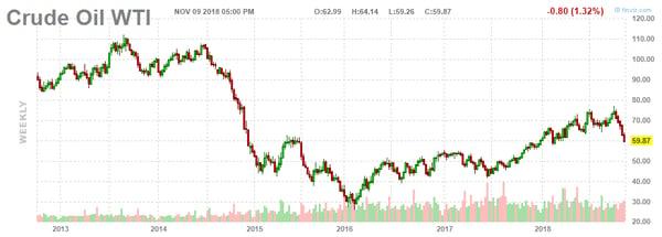 4. Crude Oil