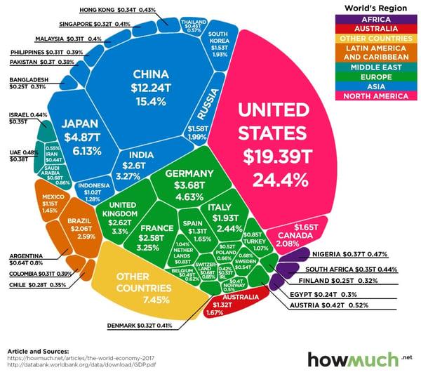4. World Region