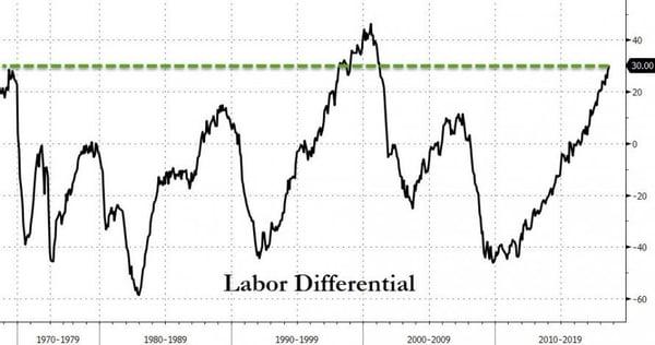 3. Labor Differential