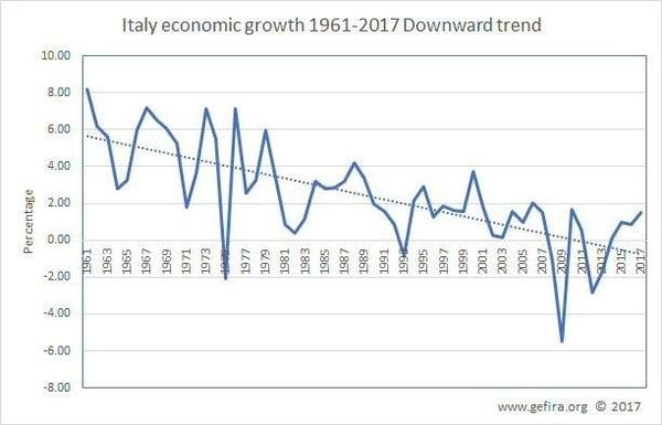 4. Italy economic