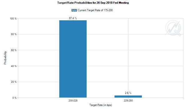 2. Targetrate