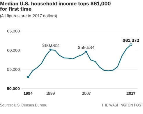 3. US Household