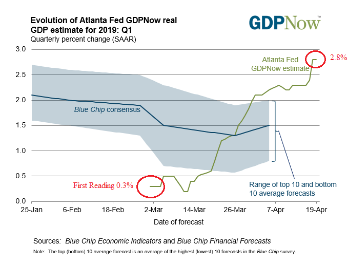 2. GDP Now