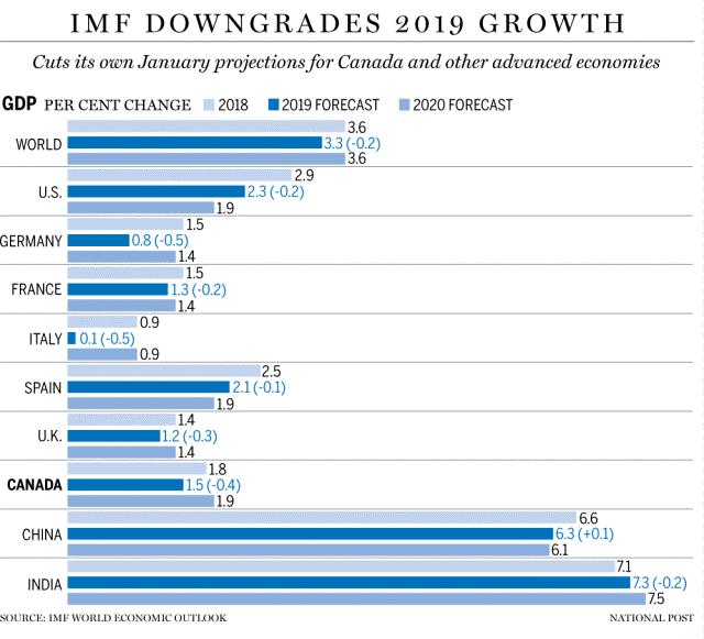 3. IMF Downgrades 2019