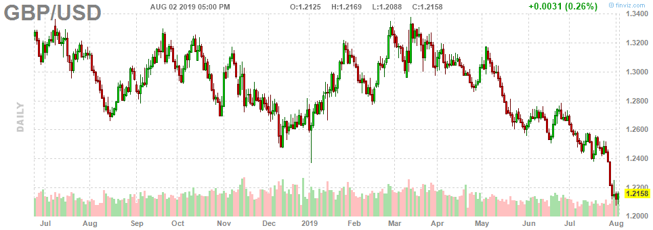 2. GBP USD