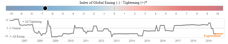 7. Index of Global Easing