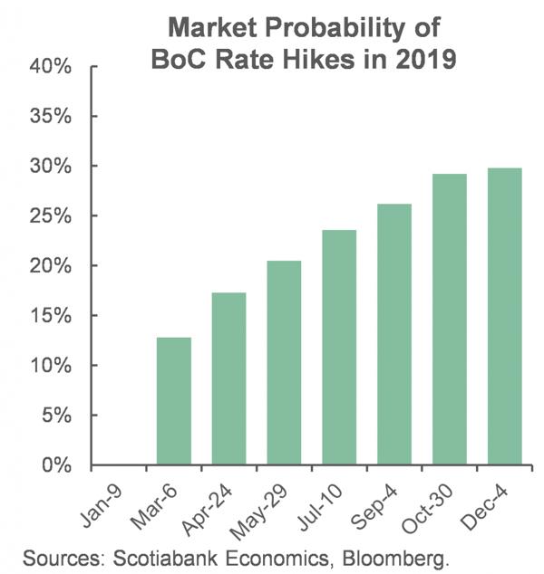 3. Market Probability