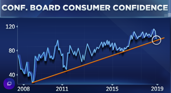 4. Consumer Confidence