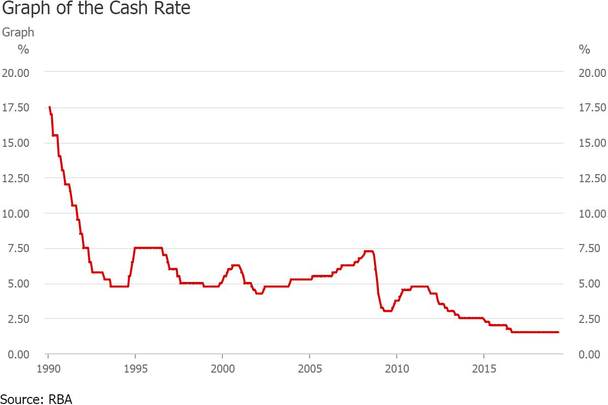 4. Cash Rate