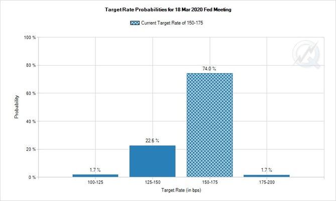 4. Target Rate Probabilities