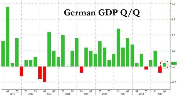 5. German GDP QoQ