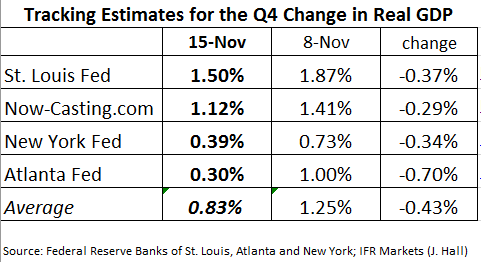 8. Tracking Estimates for the Q4 Change