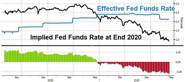 3. Effective Fed Funds Rate
