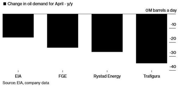 3. Change in oil demand