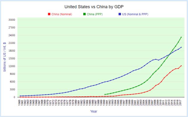 3. US vs China GDP