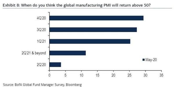 5. Decline in Optimism