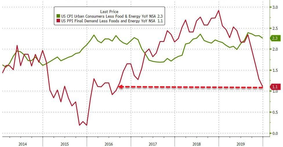 3. US CPI and PPI