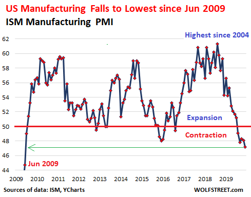 6. ISM Manufacturing