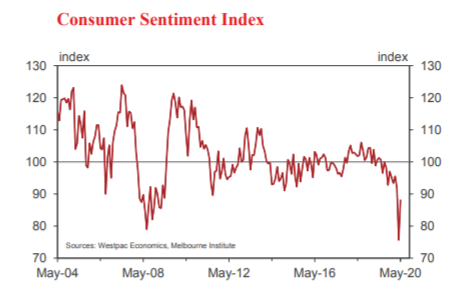2. Consumer Sentiment Index