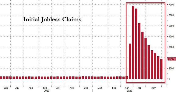 2. Initial Jobless Claims