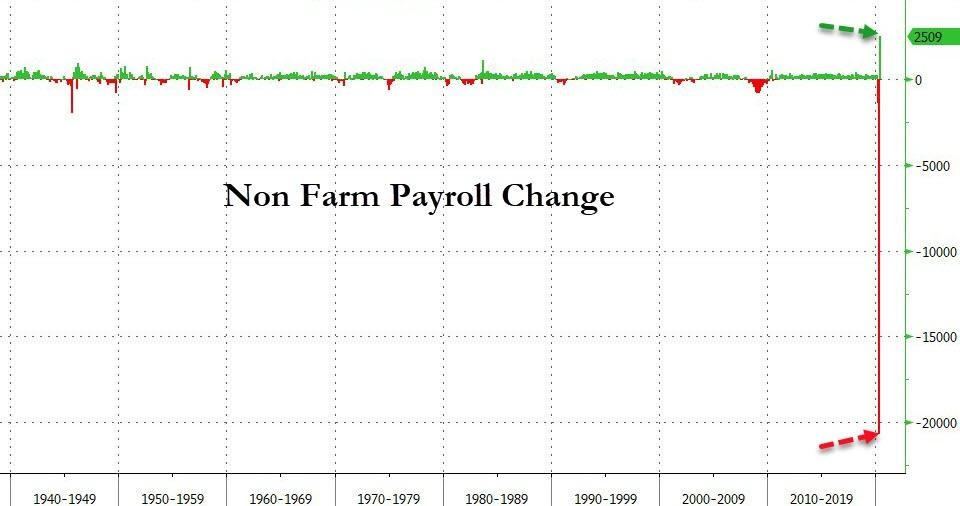 4. non-farm payroll change