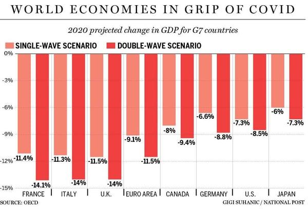 3. World economies during COVID