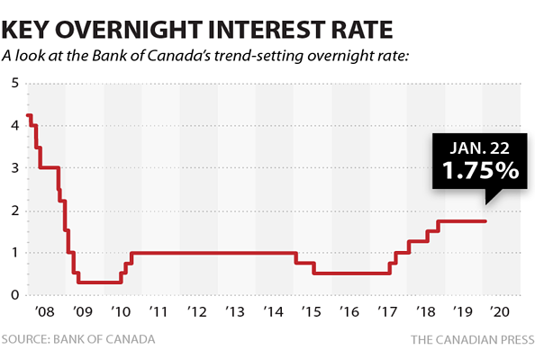 3. Key Overnight Interest Rate