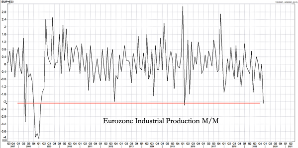 3. Eurozone Industrial Production m-m