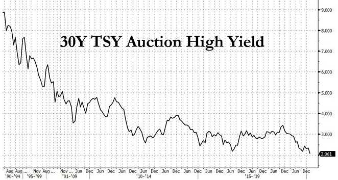 5. 30Y TSY Auction High Yield