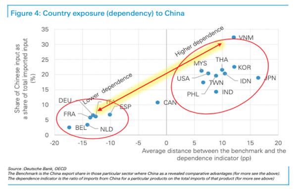2. Country exposure to China