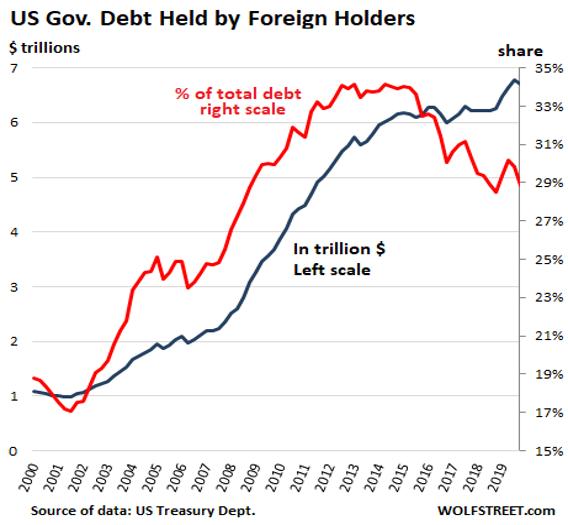 5.USD Gov Debt