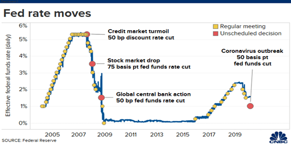 2 - fed rate moves