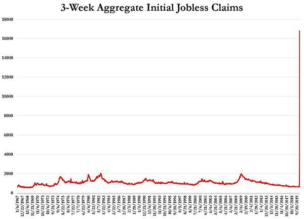 2. 3-week aggregate initial jobless claims