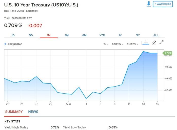 6. US 10 Year Treasury