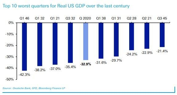 3. Top 10 worst quarters for real US  GDP