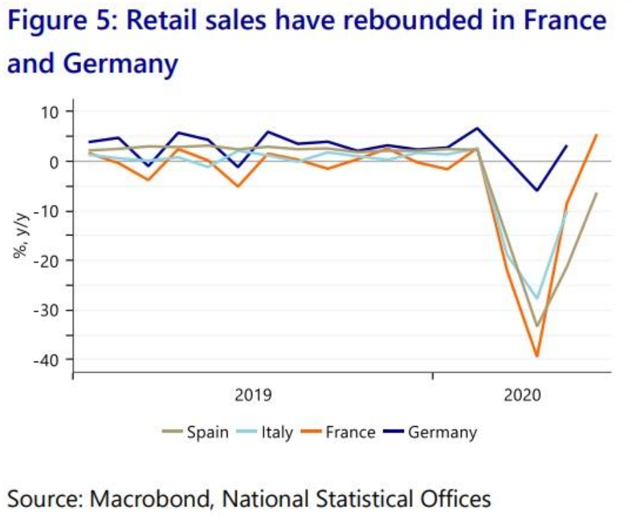 5. Retail Sales France and Germany