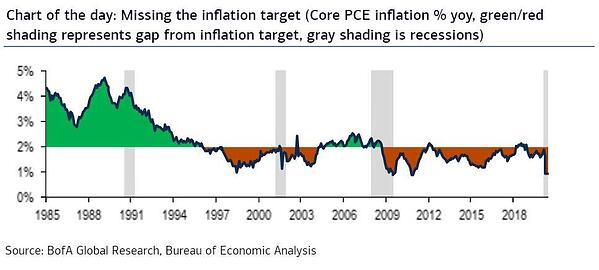 2. Chart of the day - missing the inflation target