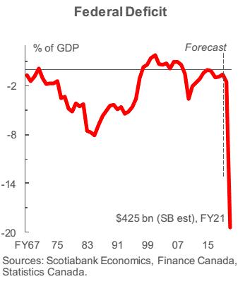 2. Federal Deficit