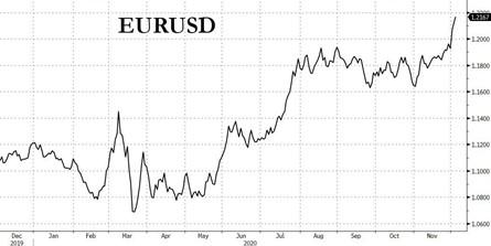 6. EUR USD