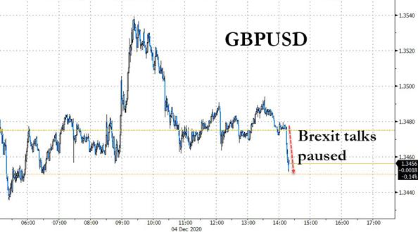 7. GBP USD